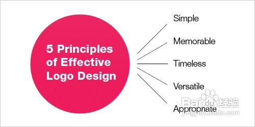 选用LOGO设计软件-五步学会LOGO设计