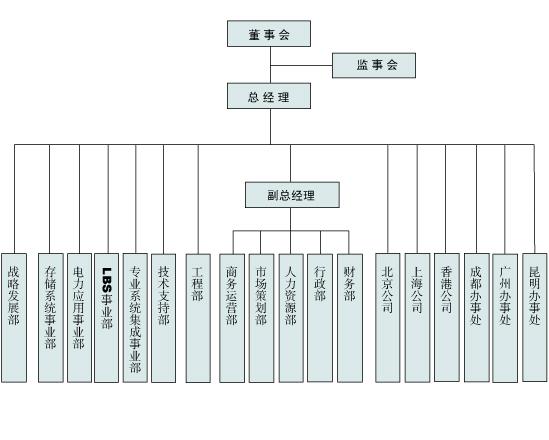 公司结构图 网站设计北京意典创意设计公司
