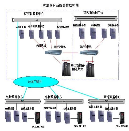 2015年电力结构